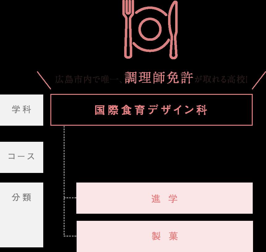 広島市内で唯一、調理師免許が取れる高校!